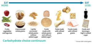 Chart showing grains to eat more of and grains to eat less of